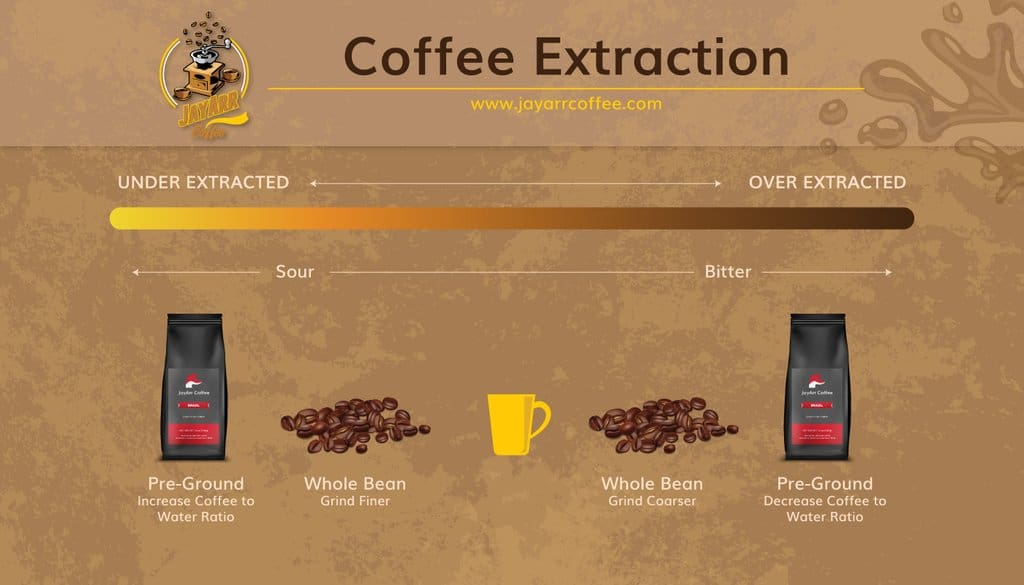coffee extraction grind chart