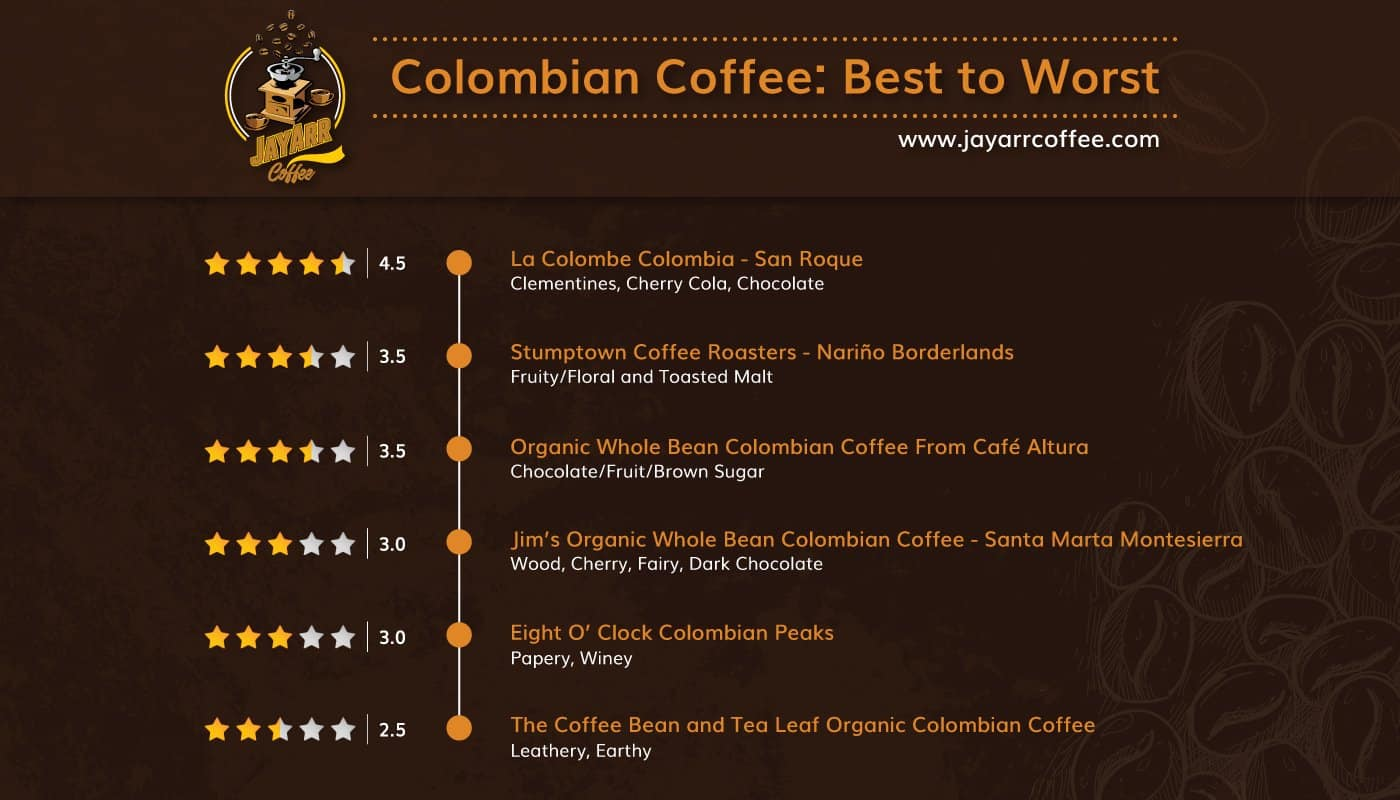Colombian Coffee Reviews