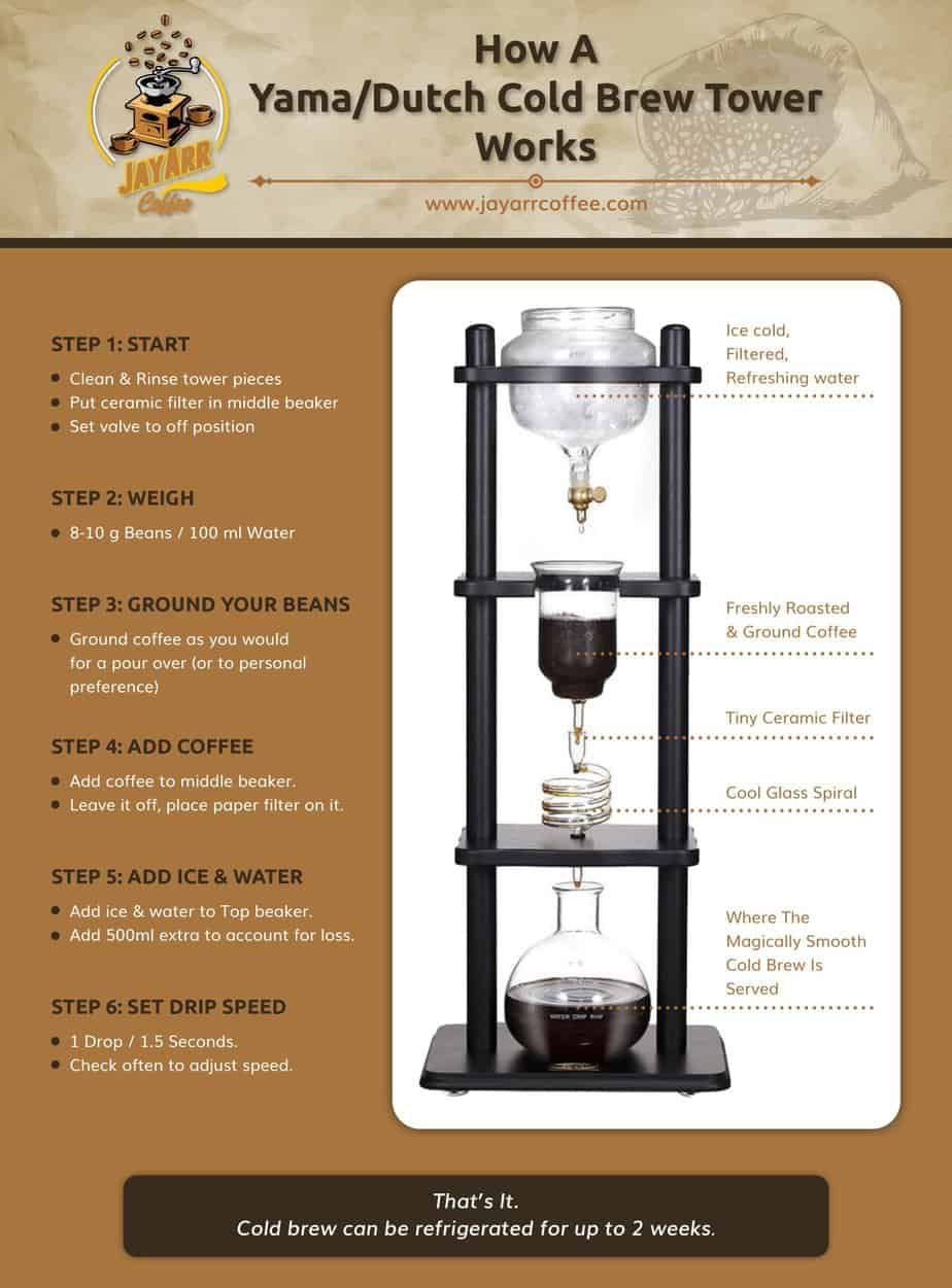 Yama Cold Brew Infographic